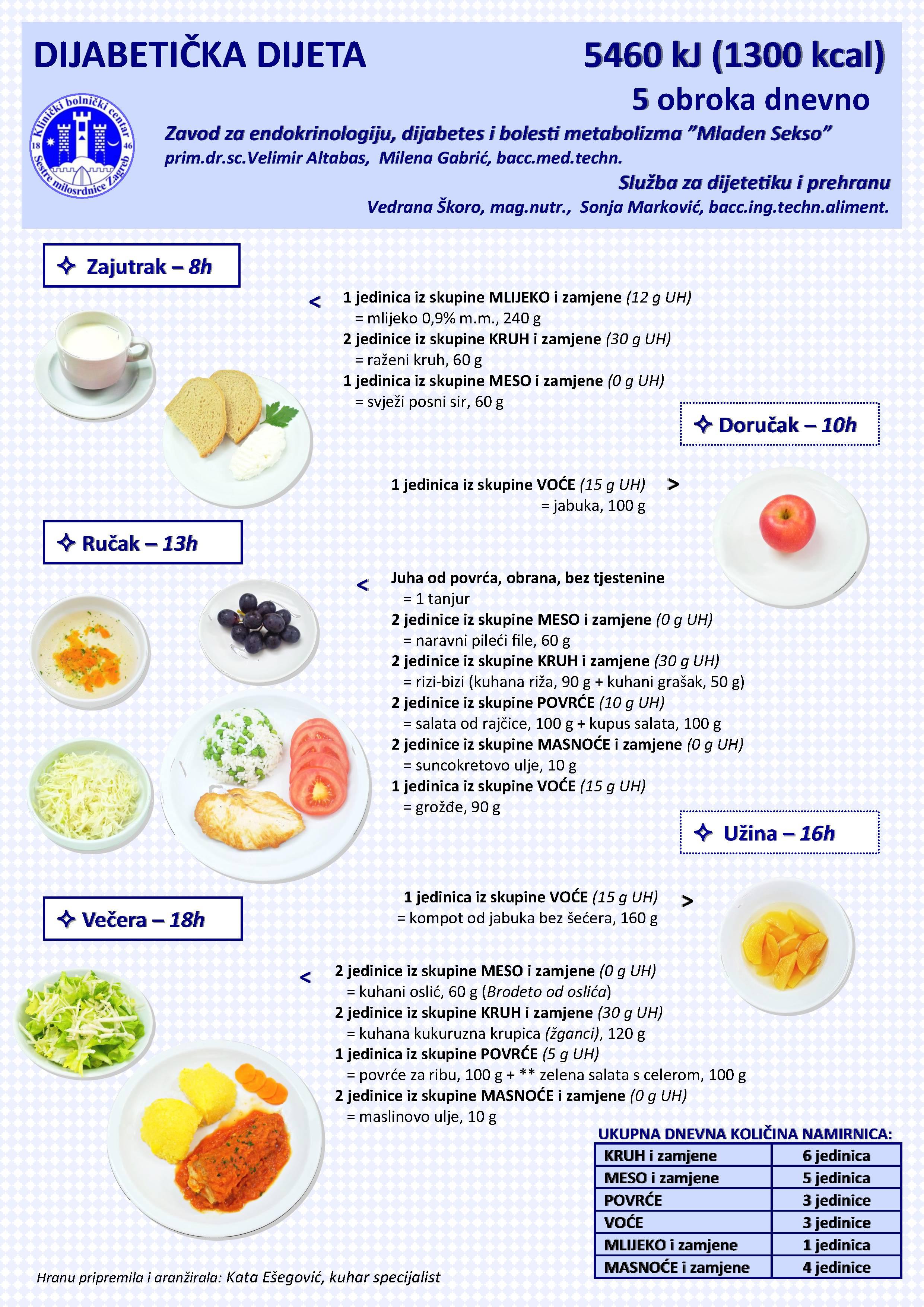 medicinska dijeta za dijabeticare